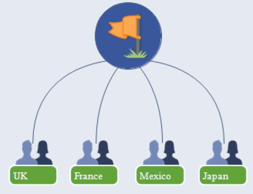 Facebook Global Pages, la solution de E-gouvernance sociale